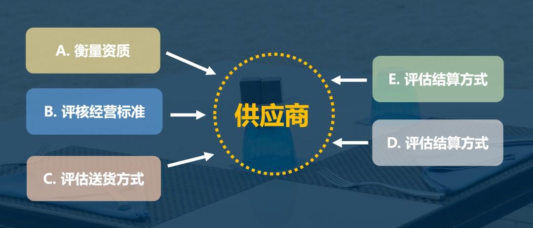 评估供应商的5个角度
