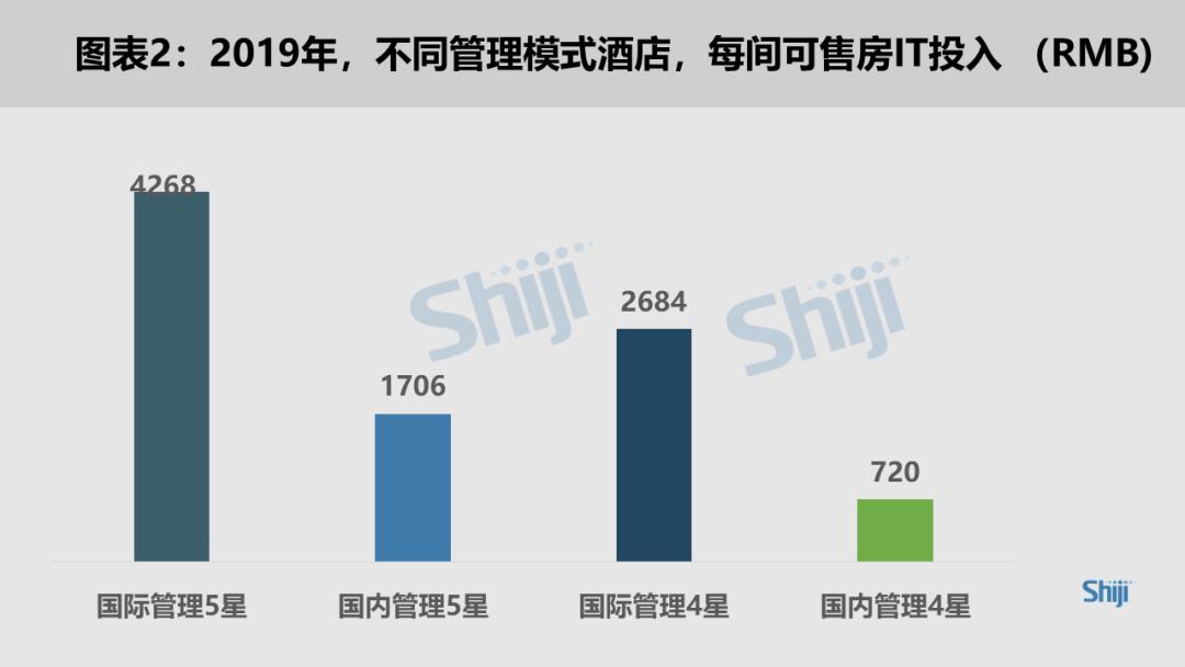 2019不同管理模式酒店每间可售房IT投入-RMB 石基深度洞察