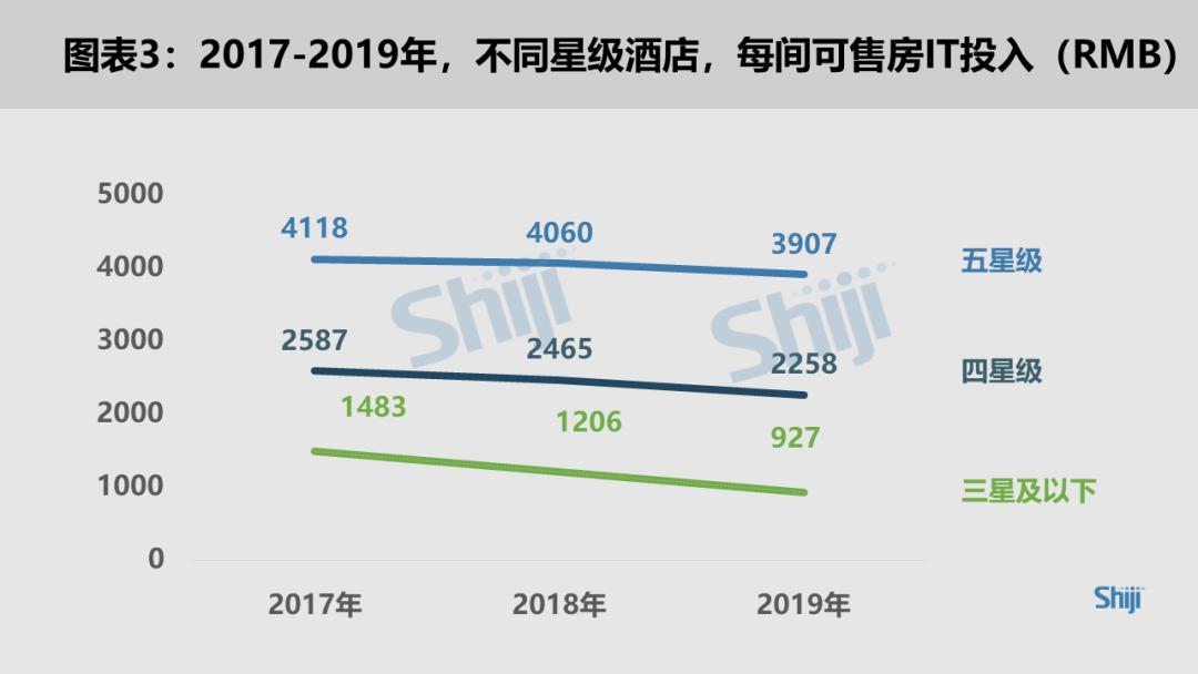 2017-2019 每间可售房IT投入-RMB 石基深度洞察