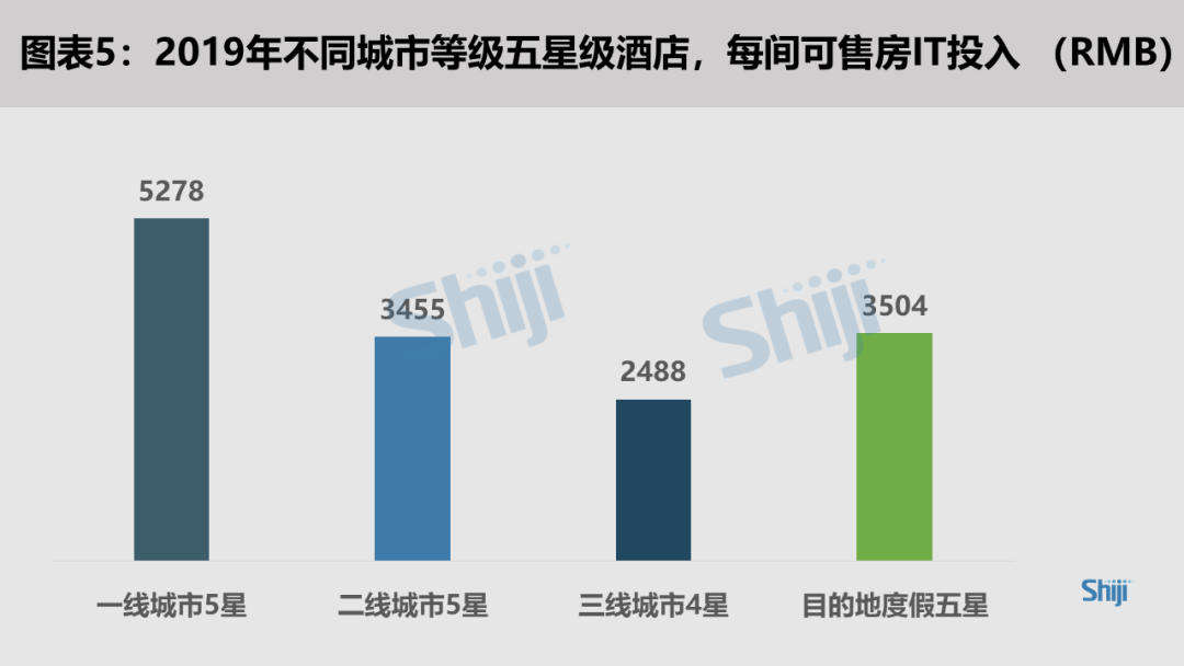 2019不同城市等级五星级酒店,每间可售房IT投入(RMB)