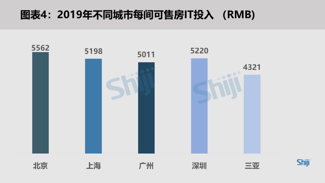 2019不同成熟时每间可售房IT投入(RMB)