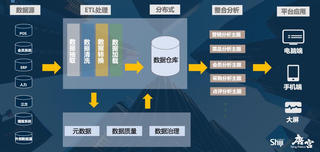唐宫数据分析体系建设路径